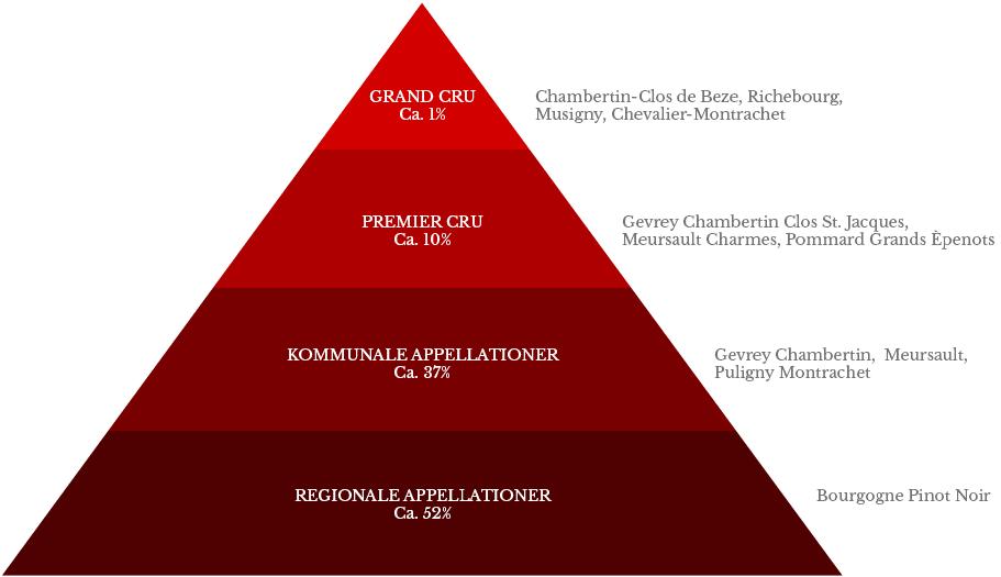 Bourgognes klassifikationer, inddeling